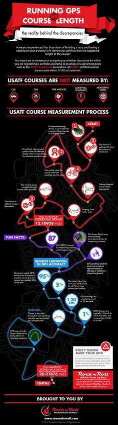 Running GPS vs. Course Length on Behance