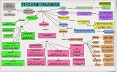 """""""Tipos de palabras"""" es un excelente y completo mapa conceptual de Júlia Atlès Pons sobre clases de palabras en la lengua española."""
