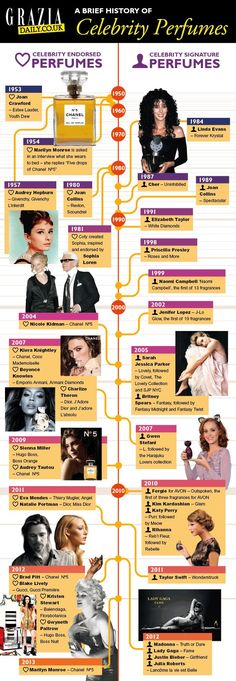 A brief history of Celebrity Perfumes. Which celebrity perfume fits you? Find out at www.scentbird.com