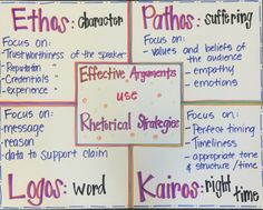 Ethos, pathos, logos, kairos Rhetorical strategies for effective arguments in writing