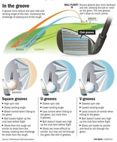 Pin by Be a Better Golfer on Golf Infographics | Pinterest