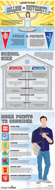 How to Choose the Right College or University