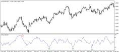 indikator mfi opisanie Flow, Chart, Money, Silver