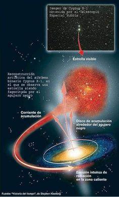 Crónicas de un Mundo en Conflicto - Stephen Hawking, los agujeros negros y la historia del tiempo: introducción.