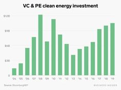 The top 10 most active clean-energy investors in 2019 - Business Insider