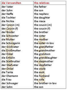 German For Beginners: the relatives