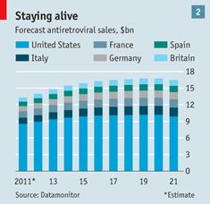 The business of HIV: Battling the virus   The Economist