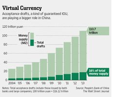 China Cash Shortage Brings IOUs to Fore