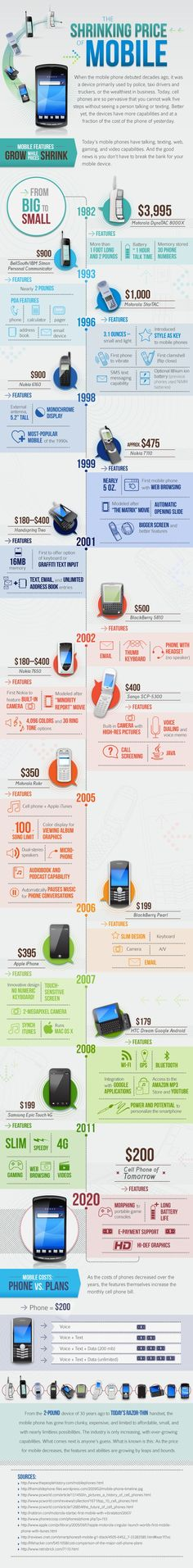 Infographic: The Shrinking Price of Mobile    Article: A History of the Cell Phone -- by Ricky Ribeiro