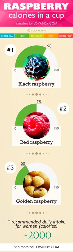 How many calories are in a cup, 6 oz and 100 g of raspberries? Is black, red or golden raspberry more caloric? Fresh or frozen, wild or garden one? Calorie Chart, Different Diets, Food Charts, Raspberries, Helpful Hints, Frozen, Useful Tips, Raspberry, Food Tables