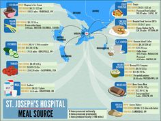 The Tyee – Can Hospital Food Be Fixed?  The other week on CBC they had radio show talking about this issue. There was an NGO working in Ontario to help hospitals and institutions to support more local products for environmental and nutritional benefits.   Presently a friend is in hospital and he is not doing very well with the food. It is very poor quality by his standards. Sad when people are in a situation where they need good food and they get soul and health draining 'food look a likes'.