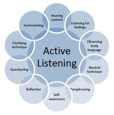 In this post Leslie Brodie, one of TPC's Postgraduate Certificate in Coaching and Development students, explores active listening in coaching. Active Listening, Listening Skills, Listening Quotes, Thinking Skills, Critical Thinking, Social Thinking, Social Work, Social Skills, Communication Skills