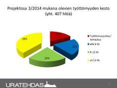 Seuranta 03/2014: Tällä hetkellä projektilaisten työttömyyden kesto, tilanne 03/2014.