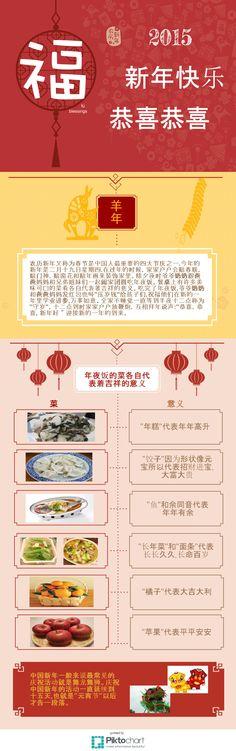 Chinese New Year 2015 | Piktochart Infographic Editor