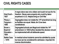 Image result for famous court decisions Supreme Court Cases, Civil Rights, Equality, Image, Social Equality
