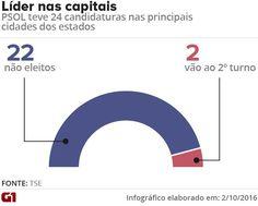 PSOL nas capitais na eleição 2016
