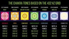 Chakra Charts – Learn more about what Chakras are and their energetic properties – and if you like, check out our store. We create apparels for spiritual gangsters, esoteric heads and kind souls. 2nd Chakra, Sacral Chakra, Chakra Healing, Solfeggio Frequencies, Higher State Of Consciousness, Les Chakras, Chakra System, Chakra Meditation, Meditation Crystals