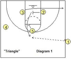 Sideline out-of-bounds play - Triangle - Coach's Clipboard #Basketball Coaching