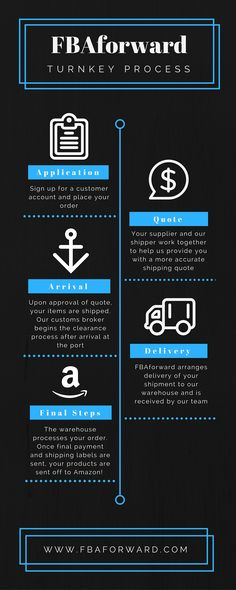 FBAforward's Turnkey services: A simple step-by-step guide on how we help our Amazon FBA customers import products to the U.S. and ship them off to Amazon #amazon #amazonfba #fba #fbaseller #sellingonamazon #freightforwarding #seafreight #airfreight #exportingfromchina