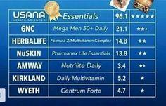 nutrilita vs usana