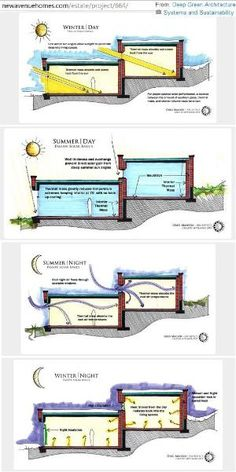 ❧ solar performance diagrams (summer | winter... day | night) found with passive solar design basics article at http://newavenuehomes.com/estate/pr� | Pinterest by guida