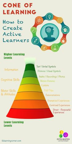 Cone of Learning: Creating Active Learners through Sensory Integration and Hands-On Experiences - Integrated Learning Strategies Cone Of Learning, Learning Tips, Learning Theory, Learning Styles, Learning Activities, Kids Learning, Theories Of Learning, Learning Quotes, Mobile Learning