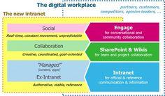 Jane McConnell's Digital Workplace Model