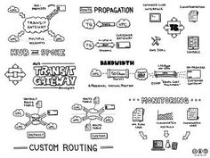 Jerry Hargrove - Cloud Diagrams & Notes Radios, Cloud Diagram, Software Design Patterns, Cloud Infrastructure, Celebrity Travel, Travel Design, Cloud Computing, Funny Design, Education Quotes