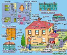 vocabulaire résidence, maison, intérieur, extérieur
