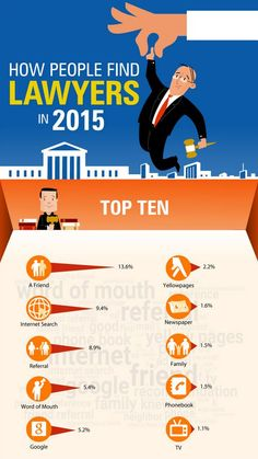 Infographic  How Clients Find Law Firms