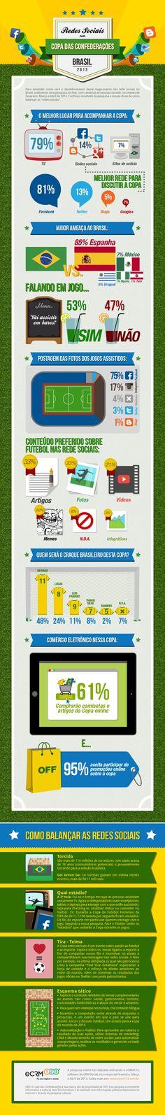 Infográfico - Confira como será a Copa das Confederações nas redes sociais no Brasil! 81% dos internautas irão discutir Copa das Confederações no Facebook