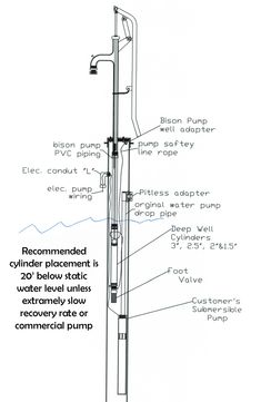 Borehole Pumps QJ Deep Well Pumps Submersible Pump Price