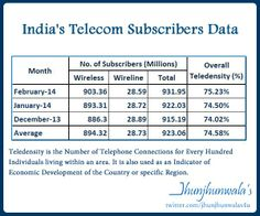 India Connected ….. India's Telecom Subscriber Base including both Wireless and Wireline have reached 932 Million or 93 crore #IndiaTelecomSector Subscriber data with #Teledensity over 75% of India is connected via Telecom #Wireless #Wireline #TRAI released on 23rd April 2014 Telecom Subscribers data for February 2013   #TelecomRegulatoryAuthorityofIndia #TelecomSectors #IndiaTeleconSubscribersData #IndiaWirelessConnections