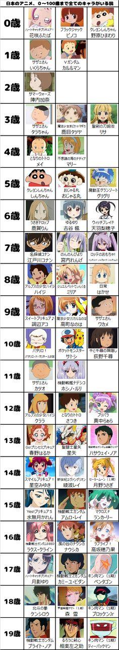 日本のアニメ、0~100歳まで全てのキャラがいる説。 - プリキュアの数字ブログ I Wish I Knew, Facial Expressions, Just For Fun, Anime Comics, Trivia, Infographic, Knowledge, Wisdom, Animation