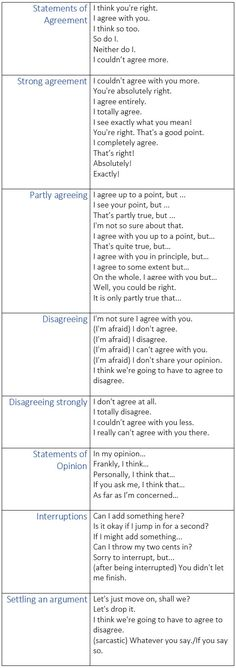 Expressions for Agreeing and Disagreeing in English - learn…