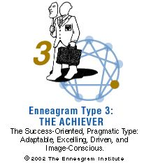Type Three,  Achiever   The adaptable, success-oriented type. Threes are self-assured, attractive, and charming. Ambitious, competent, and energetic, they can also be status-conscious and highly driven for advancement. They are diplomatic and poised, but can also be overly concerned with their image and what others think of them. They typically have problems with workaholism and competitiveness. At their Best:: self-accepting, authentic, everything they seem to be—role models who inspire…