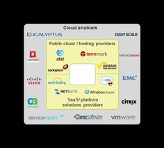 System Integrators Join the Party in the Cloud | Gaining Altitude in the Cloud | Everest Group  --- July 2013 but no mention of Google Cloud Platform yet