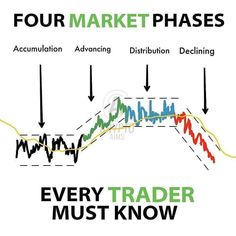Forex trading strategies day trading stocks trading pins pin trading day trading for beginners trading options trading stocks forex trading Trading Quotes, Intraday Trading, Trading Desk, Blockchain, Stock Trading Strategies, Forex Trading Tips, Forex Trading Education, Trade Finance, Stock Charts