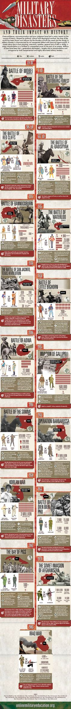 Military Disasters and Their Impact on History