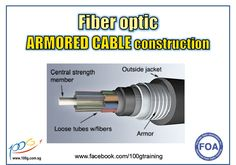 Why FO armored cables are used? It is used because of their strong jackets to withstand crushing and rodent penetration.  Armored cable adds metal or dielectric armor over cable, typically to prevent rodent damage in direct burial installations.  It is also can be used in any application to prevent crushing, even indoors, for example in raised floors where there are many heavy cables already installed and potential of crushing the cable is high.  www.100gtraining.com Fiber Optic, Knowledge, Learning, Floors, Cable, Menu, Hardware, Strong, Jackets