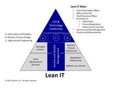 Model of Lean IT Organisation