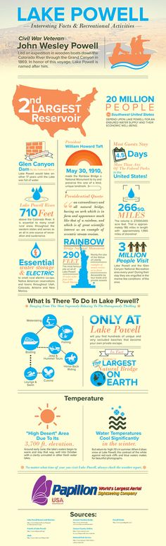 All About Lake Powell - Interesting facts and recreational activities about Lake Powell  - sponsored