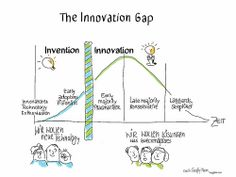 Innovation Management, Innovation Strategy, Creativity And Innovation, Technology Acceptance Model, Kaizen, 6 Sigma, Invention And Innovation, Learning Organization, Behavioral Economics