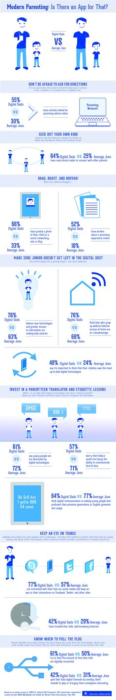 How Dads are Getting Digital (infographic)