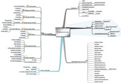 That Was Then - 1988 through 2011 - #MindMap First Drafted 2010