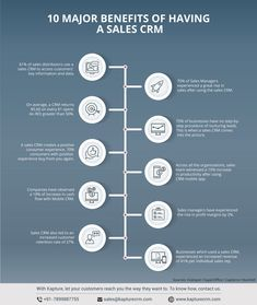 This infographic will let us know how sales CRM benefits you and your business. Kapture Sales CRM software features help your business grow. Customer Lifetime Value, Customer Experience, Learning Pyramid, Sales Crm, Entrepreneur, Crm System, Customer Relationship Management, Infographic Templates, Online Business