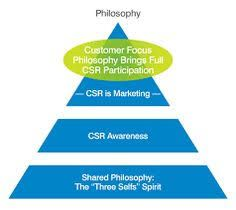 Definition of corporate social responsibility 602 Communications is the best CSR consulting firm working over every aspect of business model to achieve extraordinary customer loyalty through research, consulting, speaking, and training workshops. http://602communications.com/redgoldfish/archetypes/