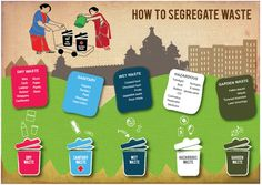 Poster I made to educate people about how different types of waste is segregated. Waste Segregation, Kalanggaman Island, Types Of Waste, Be Organized, Lord Ganesha Paintings, Solid Waste, Awareness Campaign, Waste Paper, Waste Disposal