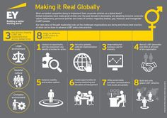 What are global companies doing to implement their corporate policies on a global basis?  #EY's new piece of thought leadership looks at the challenges organizations are facing and shares best practice of what can be done to advance LGBT. Listen to the webast replay here: http://www.ey.com/GL/en/Issues/webcast_2015-05-07-1000_making-it-real-lgbt-inclusion-globally