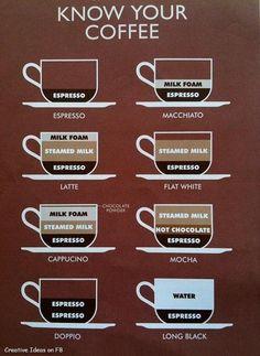 Ken je koffie